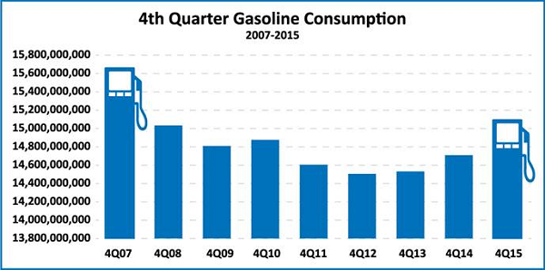 California drivers purchased more gasoline 2015 compared to 2014.