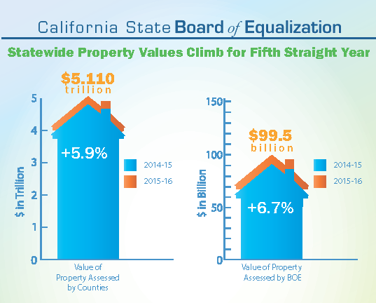 Statewide, county assessed properties is up 5.9 percent; BOE assessed properties is up 6.7 percent.