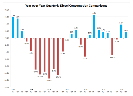 Year over Year Quarterly Diesel Consumption Comparisons