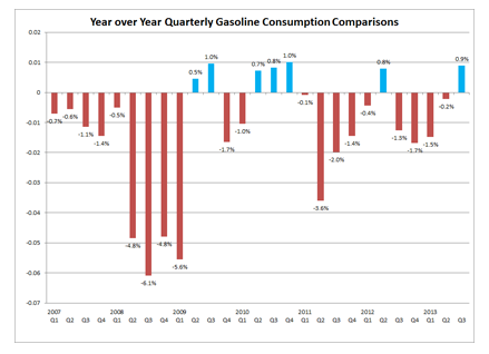 Year over Year Quarterly Gasoline Consumption Comparisons