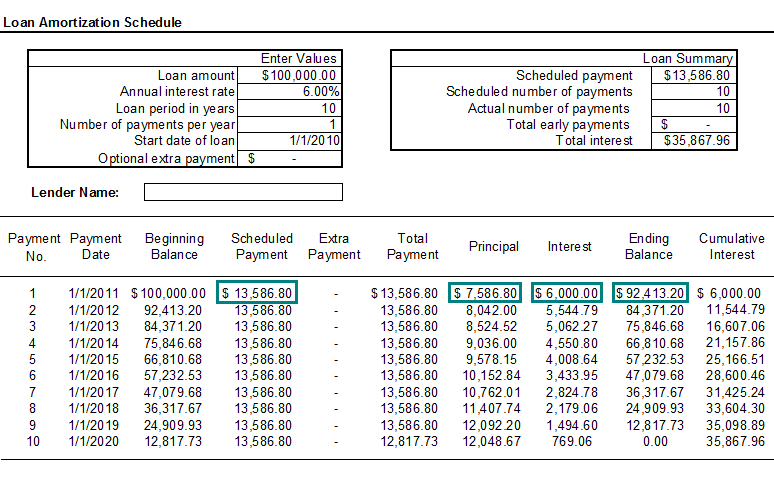 image of a loan amortization schedule for a loan amount of 100000 at an annual