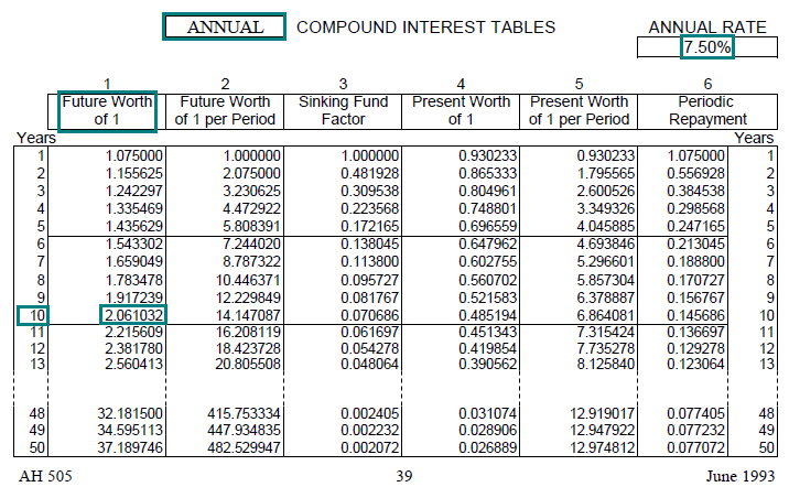 compound interest tables calculator