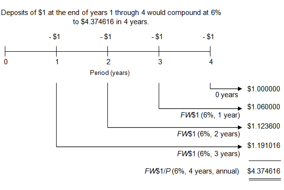 image of a timeline showing how deposits of 1 at the end of each year for