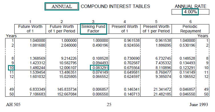 Simple Interest Formulas and Calculations: