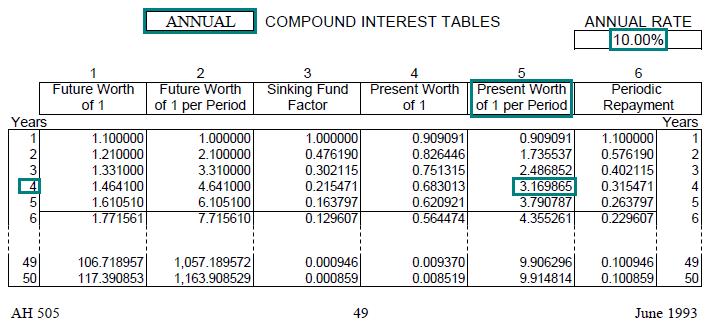 Present value interest factors tables