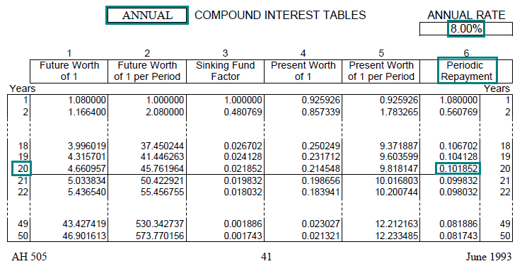 image of a compound interest table ah 505 page 41 highlighting the periodic
