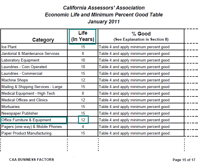 Nice Image Of Economic Life And Minimum Percent Good Table For Lien Date January  1, 2011
