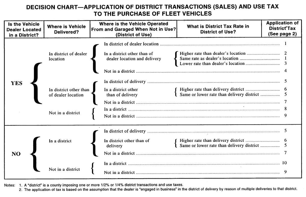 APPLICATION OF DISTRICT TRANSACTIONS (SALES) AND USE TAX TO THE PURCHASE OF FLEET VEHICLES
