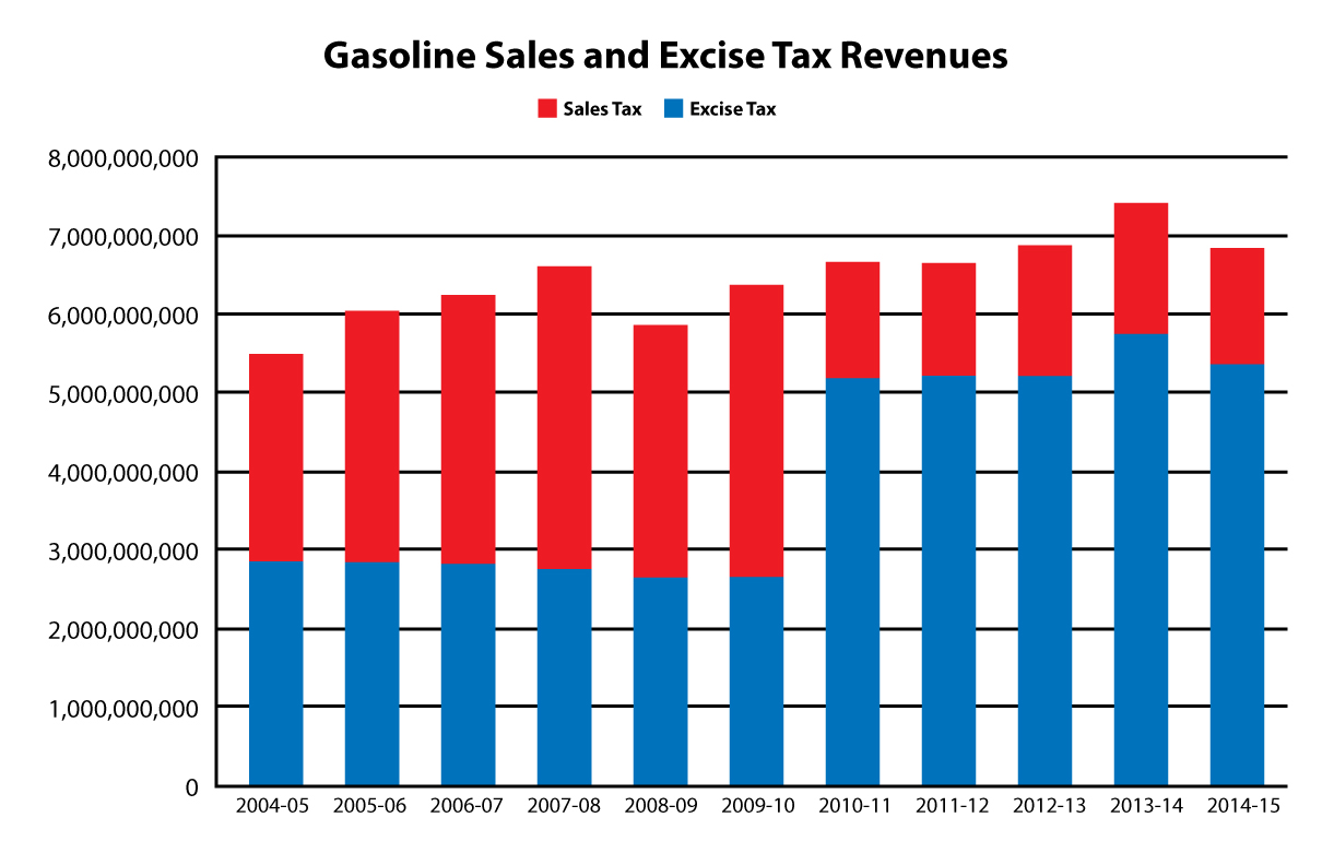Gasoline Excise Tax Media Resource