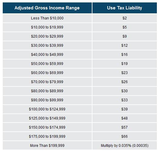 Taxation in California