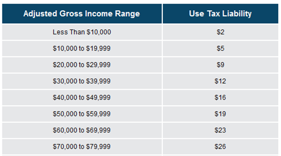 Use Tax Table � An accessible version of this table is located at http://www.boe.ca.gov/info/use_tax_table.html